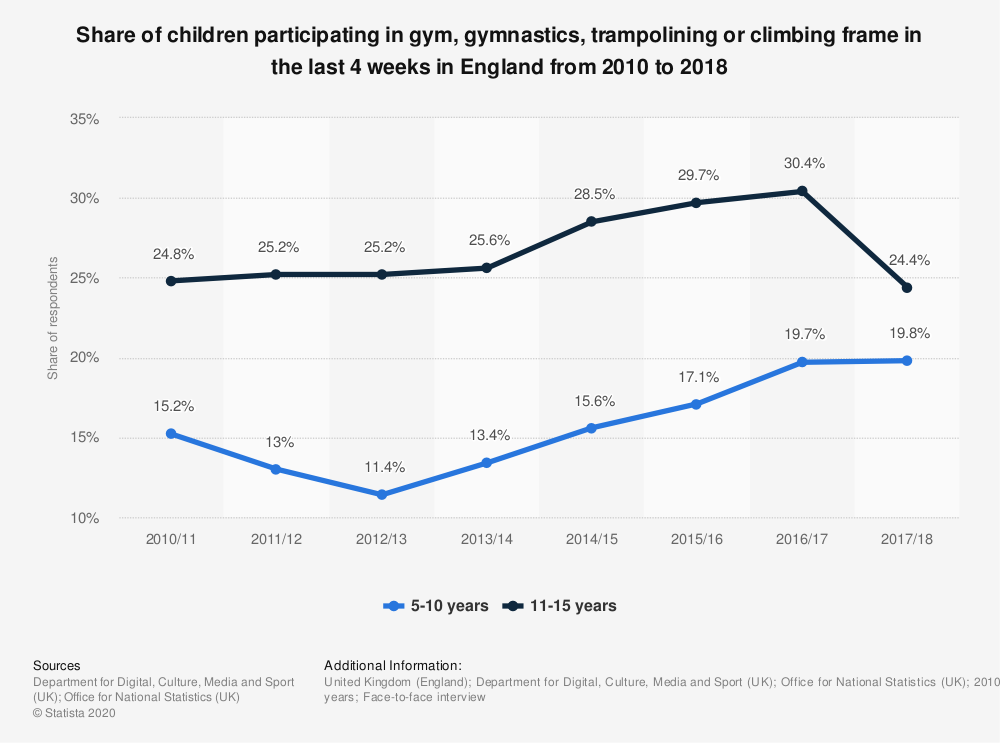 Statistic: Share of children participating in gym, gymnastics, trampolining or climbing frame in the last 4 weeks in England from 2010/11 to 2017/18, by age | Statista