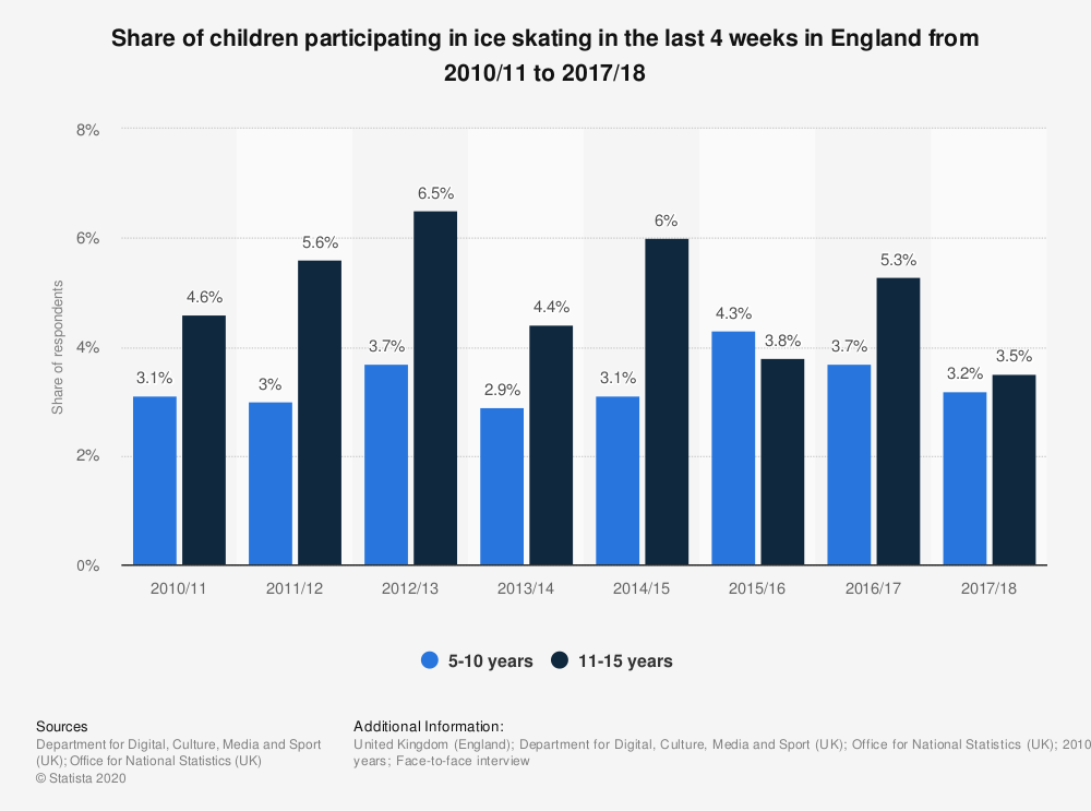 Statistic: Share of children participating in ice skating in the last 4 weeks in England from 2010/11 to 2017/18 | Statista