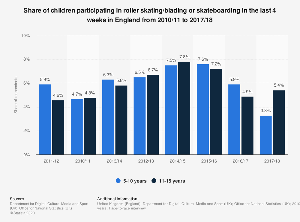Statistic: Share of children participating in roller skating/blading or skateboarding in the last 4 weeks in England from 2010/11 to 2017/18 | Statista