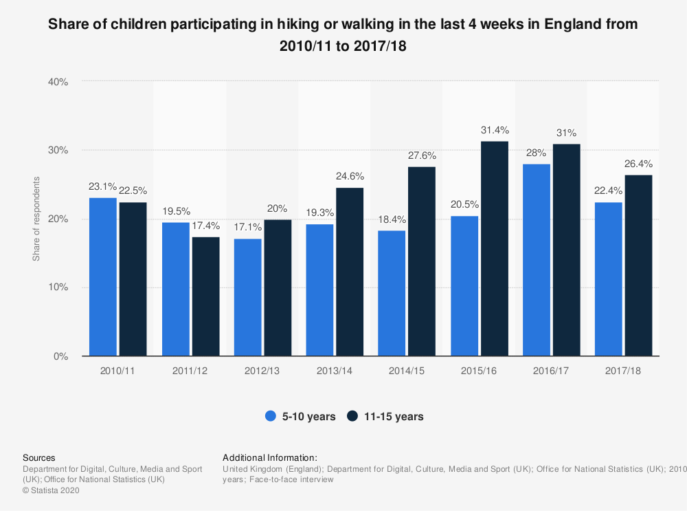 Statistic: Share of children participating in hiking or walking in the last 4 weeks in England from 2010/11 to 2017/18 | Statista