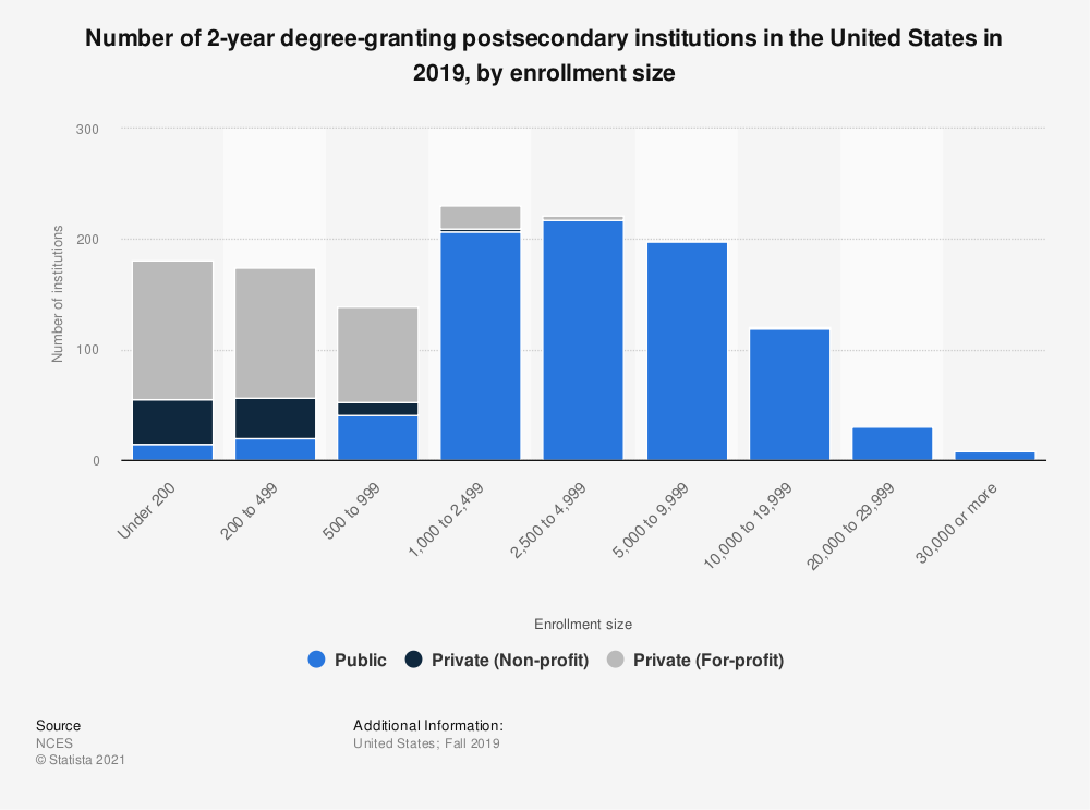 Statistic: Number of 2-year degree-granting postsecondary institutions in the United States in 2017, by enrollment size | Statista