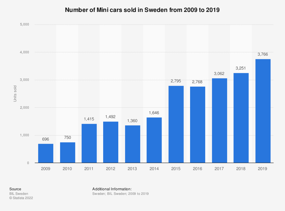 Statistic: Number of Mini cars sold in Sweden from 2008 to 2017 | Statista