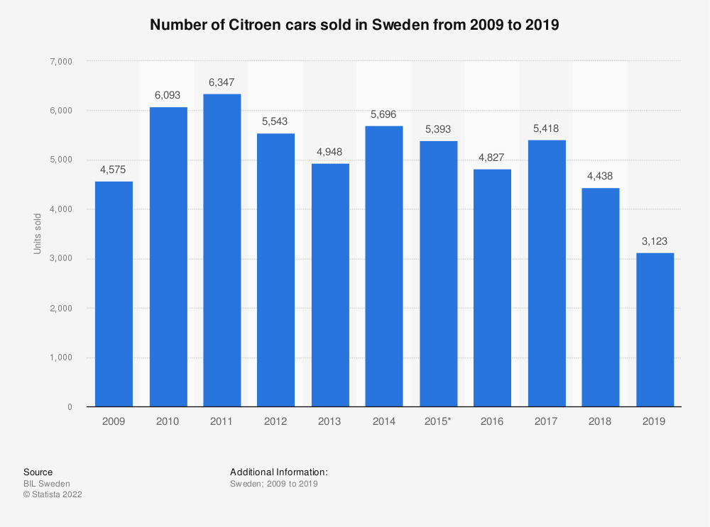 Statistic: Number of Citroen cars sold in Sweden from 2009 to 2019 | Statista