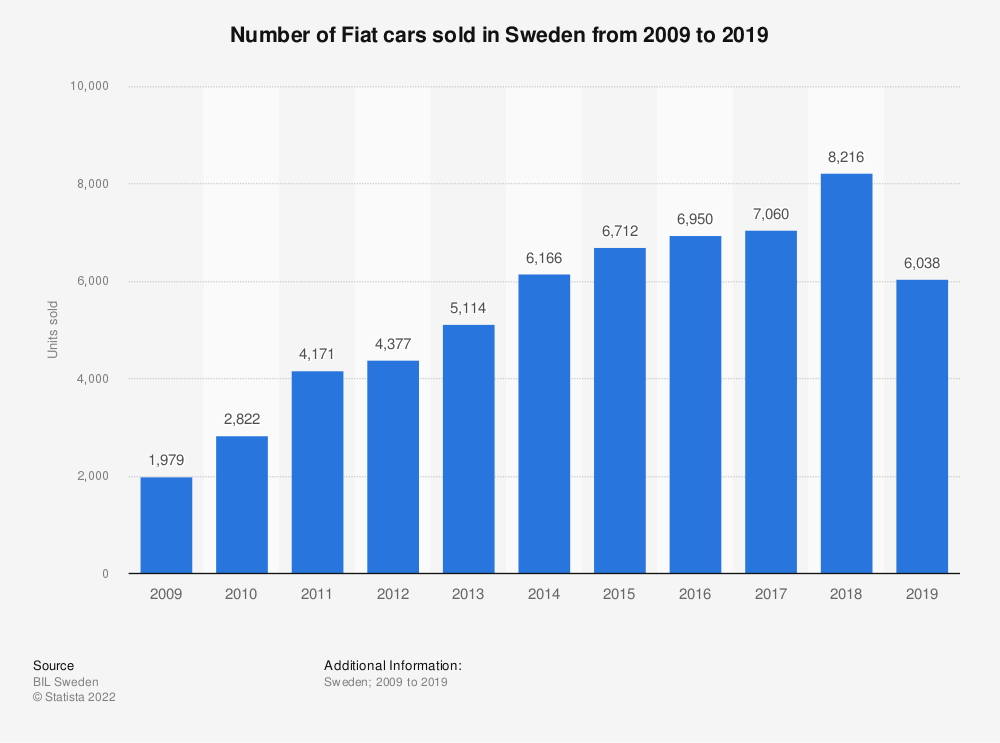 Statistic: Number of Fiat cars sold in Sweden from 2009 to 2019 | Statista