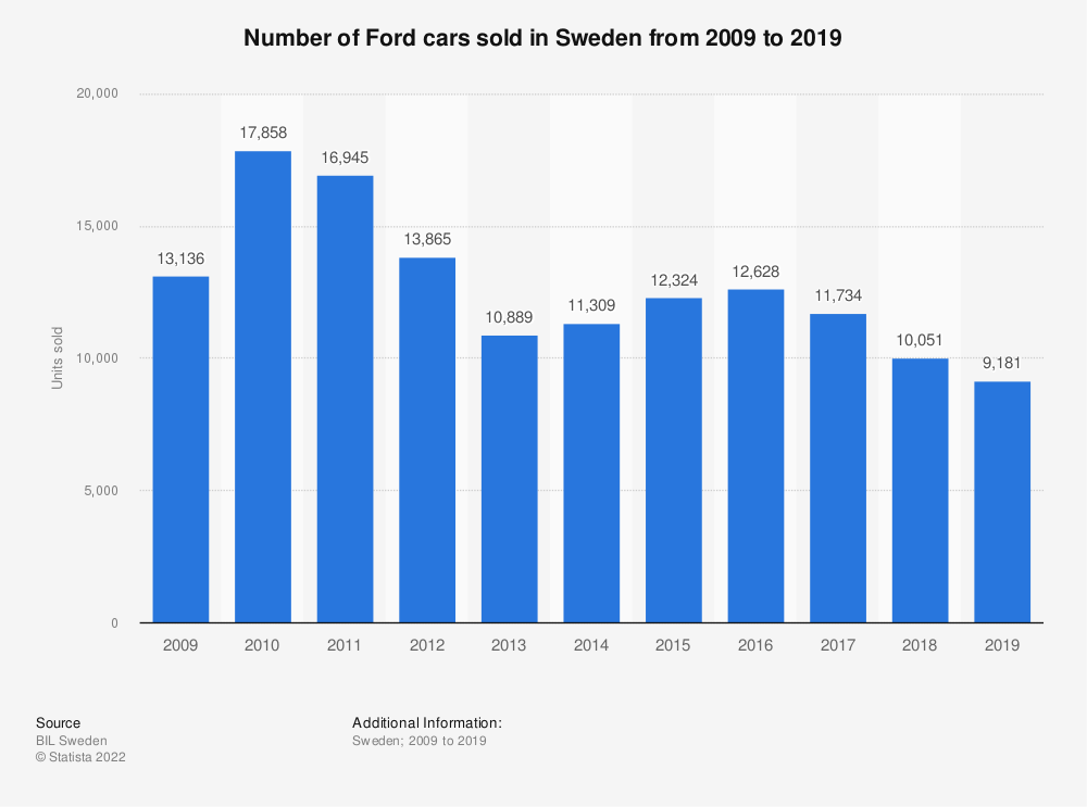 Statistic: Number of Ford cars sold in Sweden from 2008 to 2018 | Statista