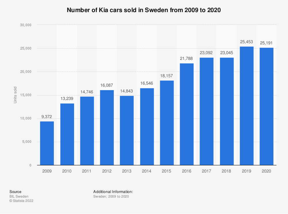 Statistic: Number of Kia cars sold in Sweden from 2009 to 2019 | Statista