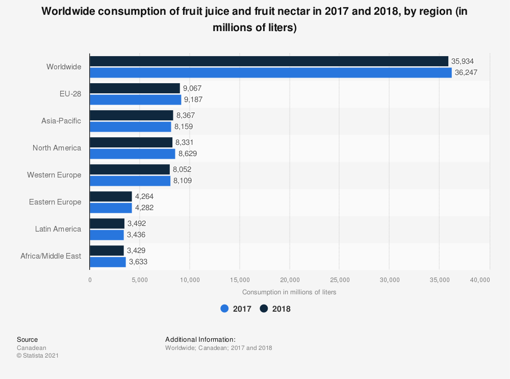 Statistic: Worldwide consumption of fruit juice and fruit nectar in 2017 and 2018, by region (in millions of liters) | Statista