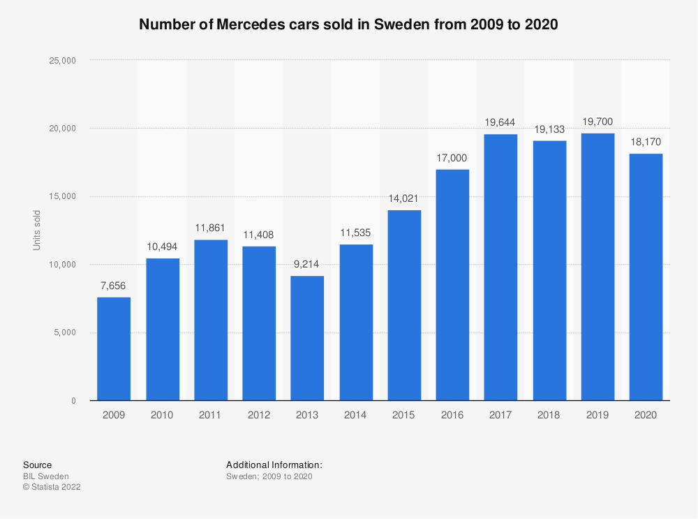 Statistic: Number of Mercedes cars sold in Sweden from 2008 to 2018 | Statista
