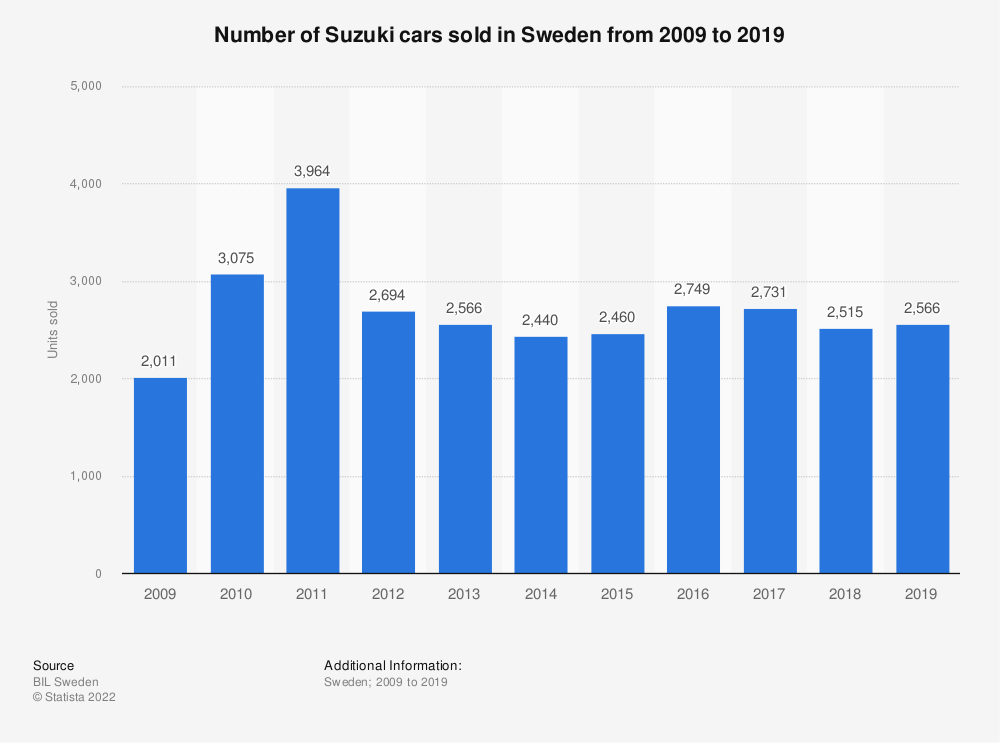 Statistic: Number of Suzuki cars sold in Sweden from 2008 to 2018 | Statista