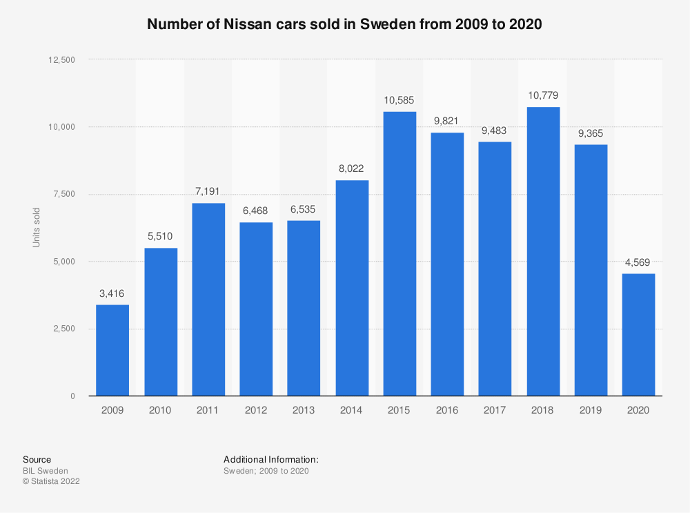 Statistic: Number of Nissan cars sold in Sweden from 2008 to 2018 | Statista