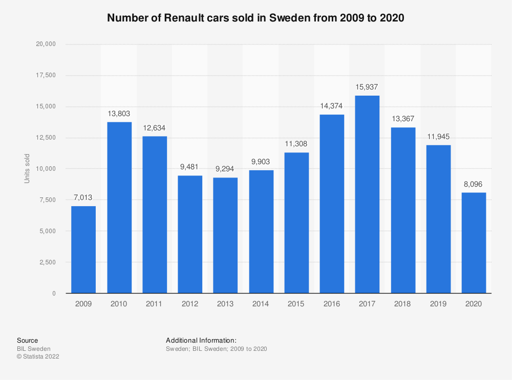 Statistic: Number of Renault cars sold in Sweden from 2009 to 2019 | Statista