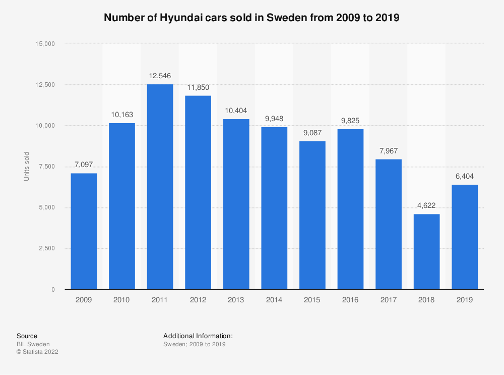 Statistic: Number of Hyundai cars sold in Sweden from 2008 to 2018 | Statista