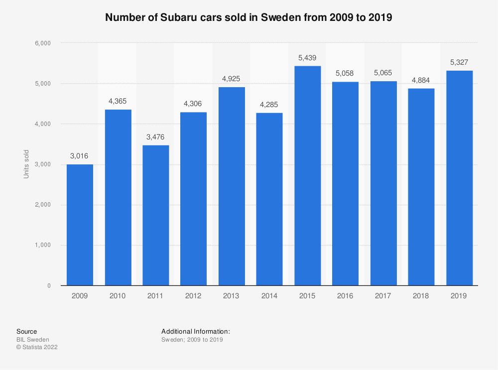 Statistic: Number of Subaru cars sold in Sweden from 2009 to 2019 | Statista