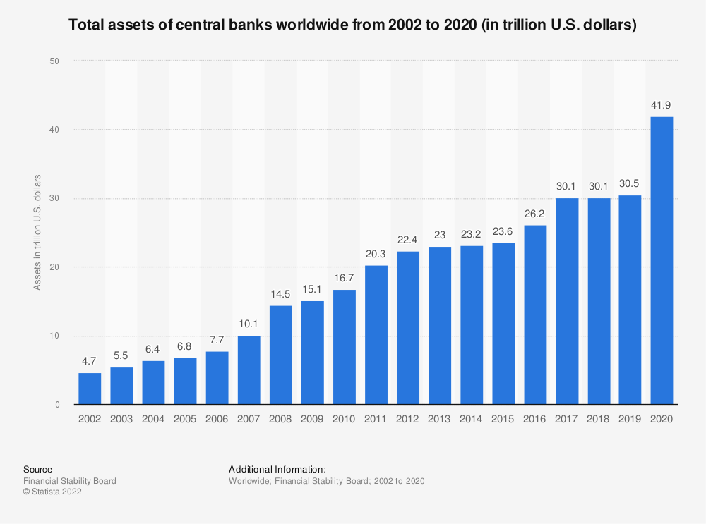 Statistic: Total assets of central banks worldwide from 2002 to 2017 (in trillion U.S. dollars) | Statista