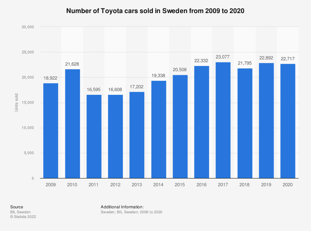 Statistic: Number of Toyota cars sold in Sweden from 2008 to 2018 | Statista