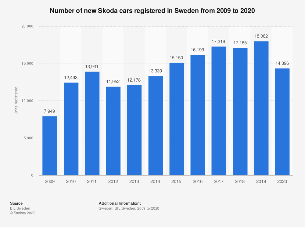 Statistic: Number of new Skoda cars registered in Sweden from 2008 to 2017 | Statista