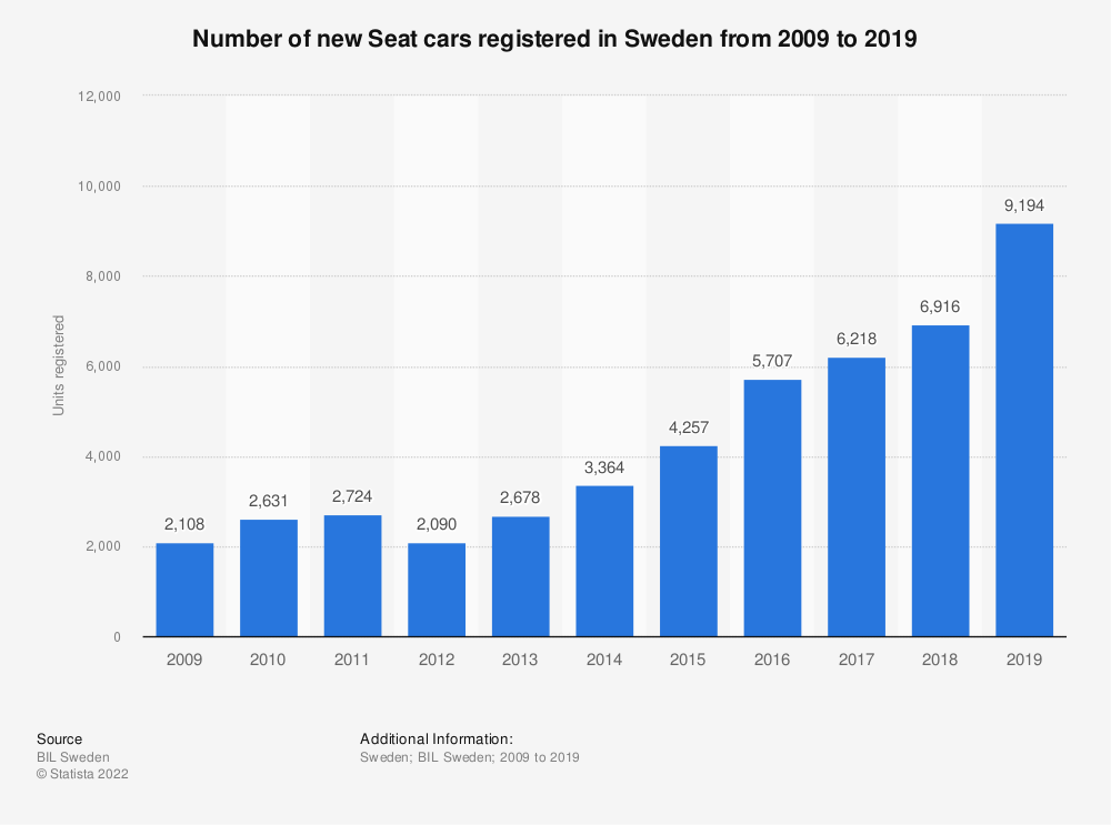 Statistic: Number of new Seat cars registered in Sweden from 2008 to 2018 | Statista