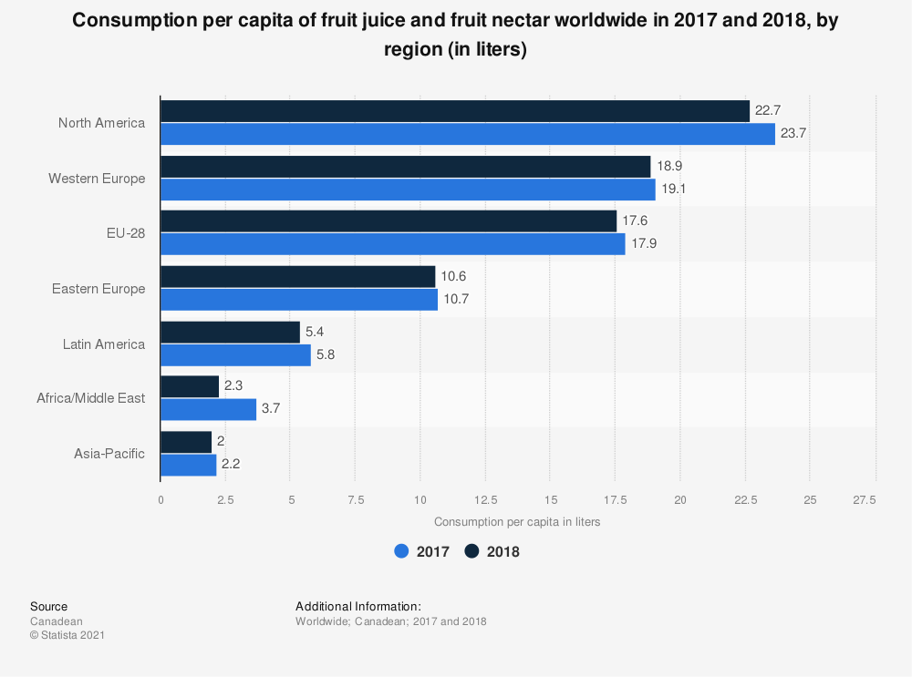 Statistic: Consumption per capita of fruit juice and fruit nectar worldwide in 2017 and 2018, by region (in liters) | Statista