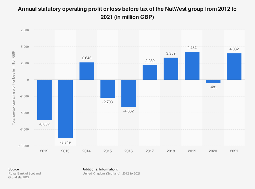 Statistic: Annual statutory operating profit or loss before tax of the Royal Bank of Scotland from 2012 to 2019 (in million GBP) | Statista