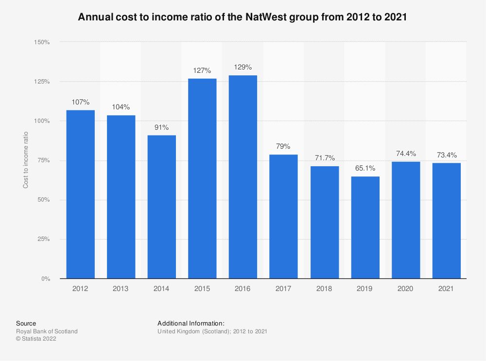 Statistic: Annual cost to income ratio of the Royal Bank of Scotland from 2012 to 2018* | Statista