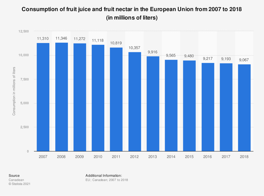 Statistic: Consumption of fruit juice and fruit nectar in the European Union from 2007 to 2018 (in millions of liters) | Statista
