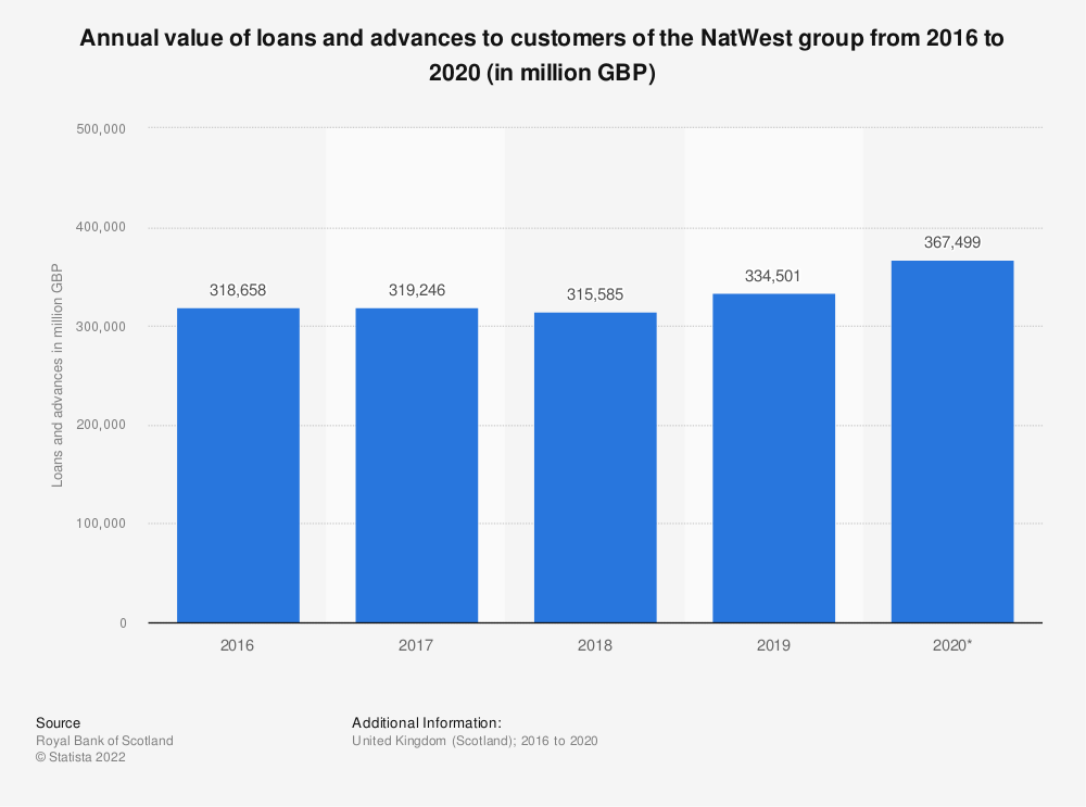 Statistic: Annual value of loans and advances to customers of the Royal Bank of Scotland from 2012 to 2018 (in million GBP) | Statista