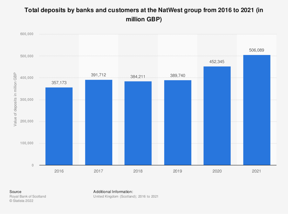 Statistic: Total deposits by banks and customers at the Royal Bank of Scotland from 2012 to 2017 (in million GBP) | Statista