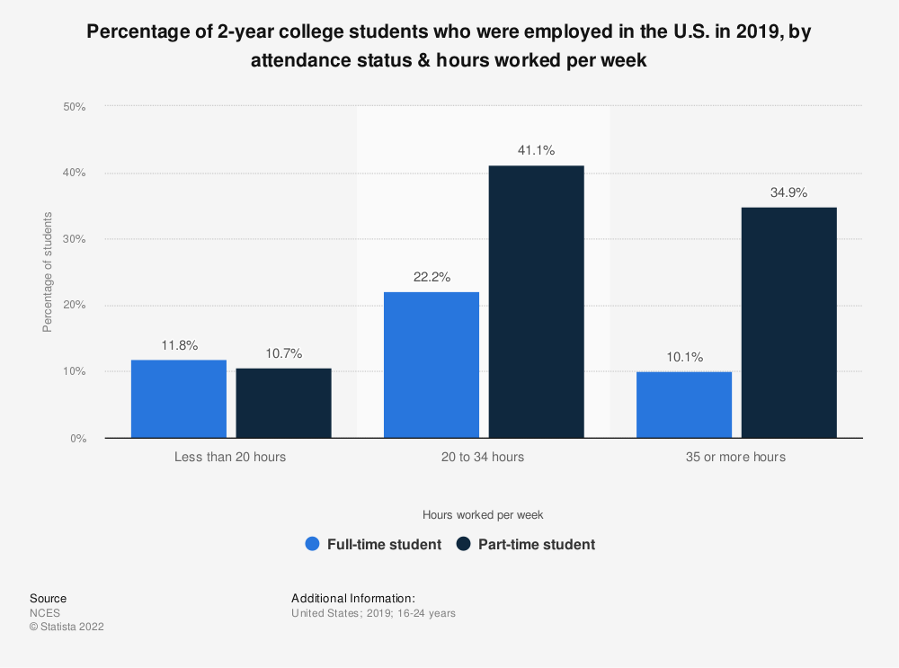 Statistic: Percentage of 2-year college students who were employed in the U.S. in 2016, by their attendance status & hours worked per week | Statista