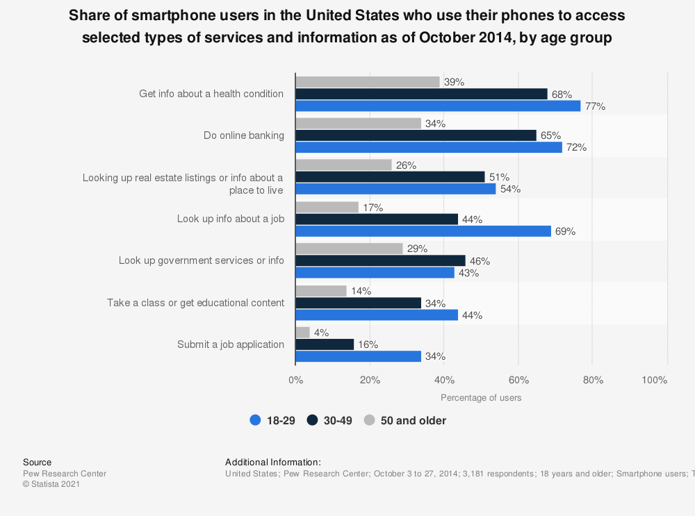 Statistic: Share of smartphone users in the United States who use their phones to access selected types of services and information as of October 2014, by age group | Statista