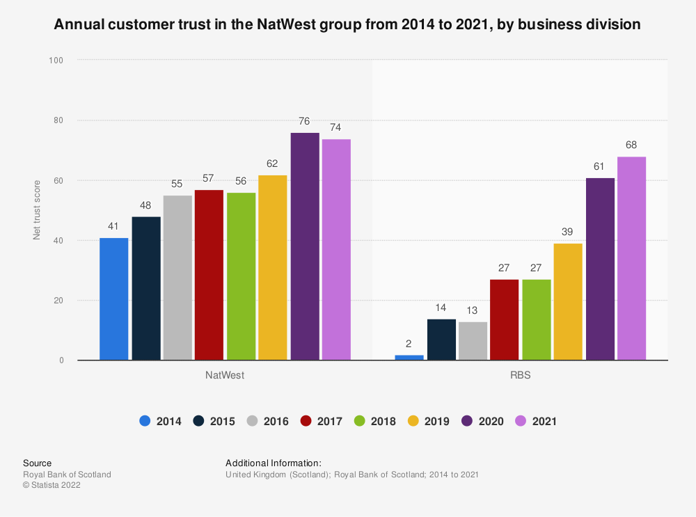Statistic: Annual customer trust in the Royal Bank of Scotland group from 2013 to 2018*, by business division | Statista