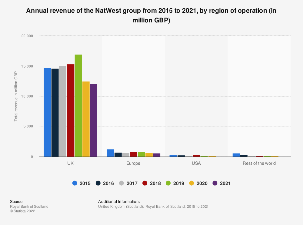 Statistic: Annual revenue of the Royal Bank of Scotland from 2015 to 2018, by region of operation (in million GBP) | Statista