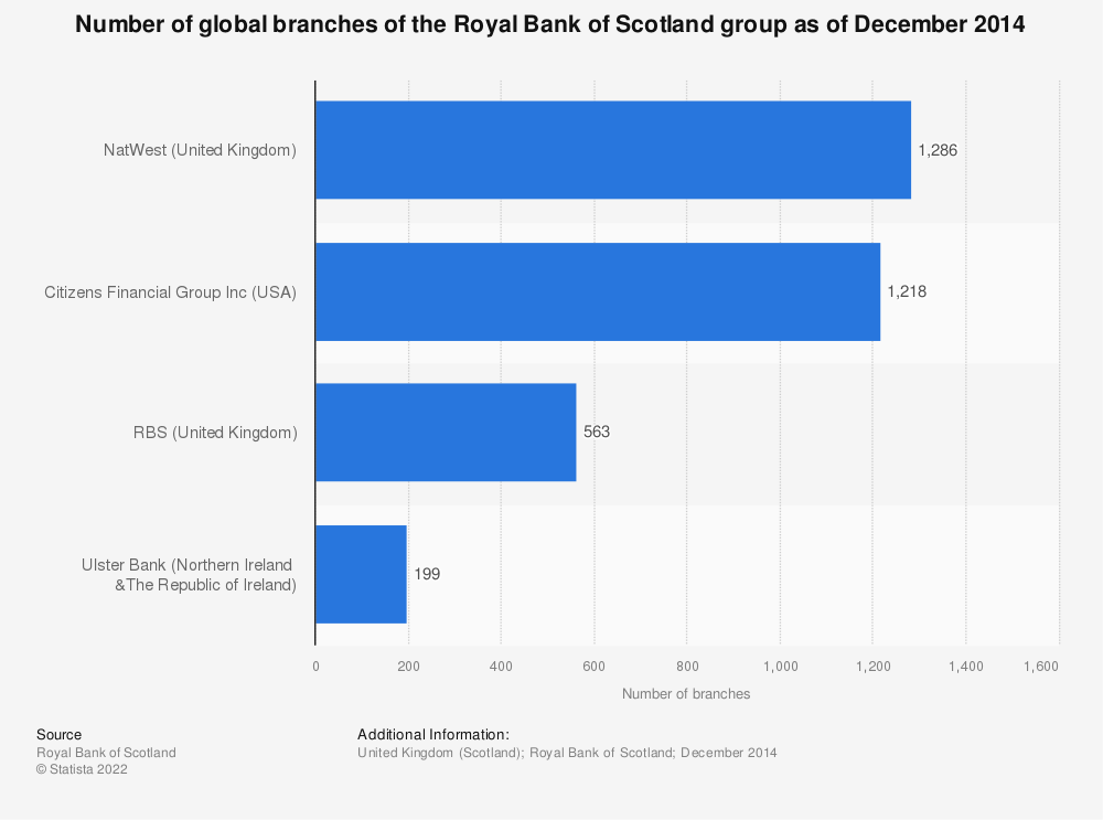 Statistic: Number of global branches of the Royal Bank of Scotland group as of December 2014 | Statista