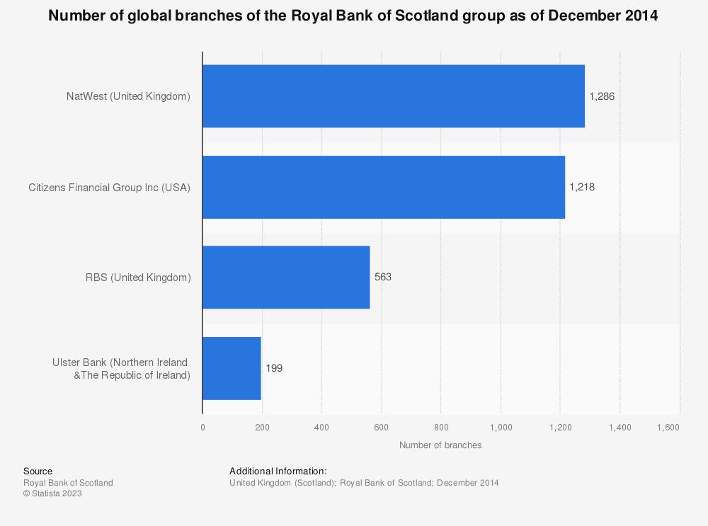 Royal Bank of Scotland: branches distribution 2014   Statistic