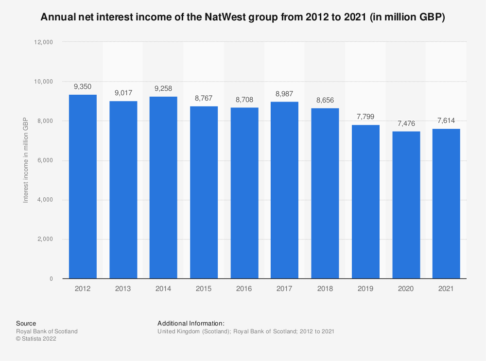 Statistic: Annual net interest income of the Royal Bank of Scotland group from 2012 to 2018 (in million GBP) | Statista