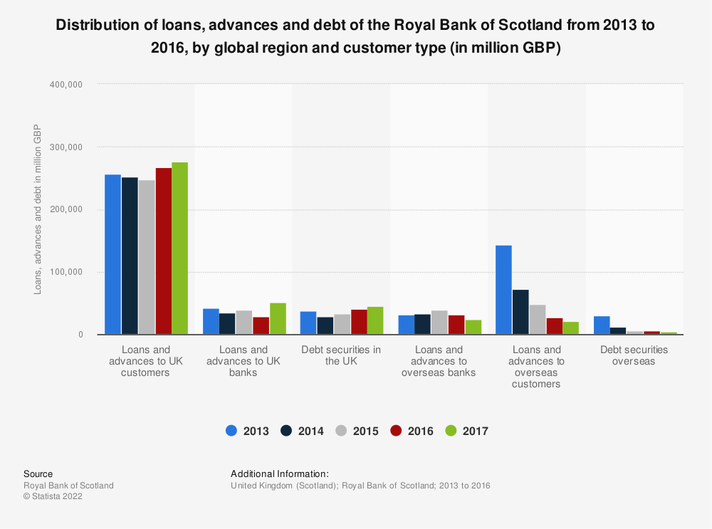 Statistic: Distribution of loans, advances and debt of the Royal Bank of Scotland from 2013 to 2016, by global region and customer type  (in million GBP) | Statista