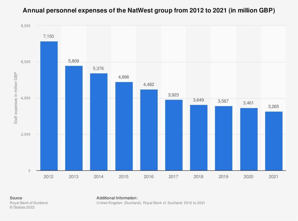 Statistic: Annual personnel expenses of the Royal Bank of Scotland from 2012 to 2018 (in million GBP) | Statista