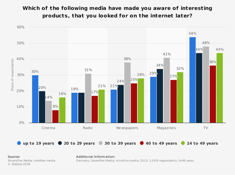 Statistic: Which of the following media have made you aware of interesting products, that you looked for on the internet later? | Statista