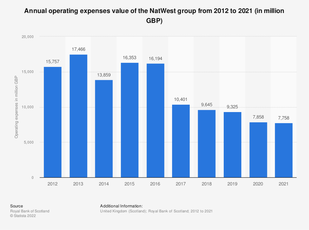 Statistic: Annual operating expenses value of the Royal Bank of Scotland group from 2012 to 2018 (in million GBP) | Statista