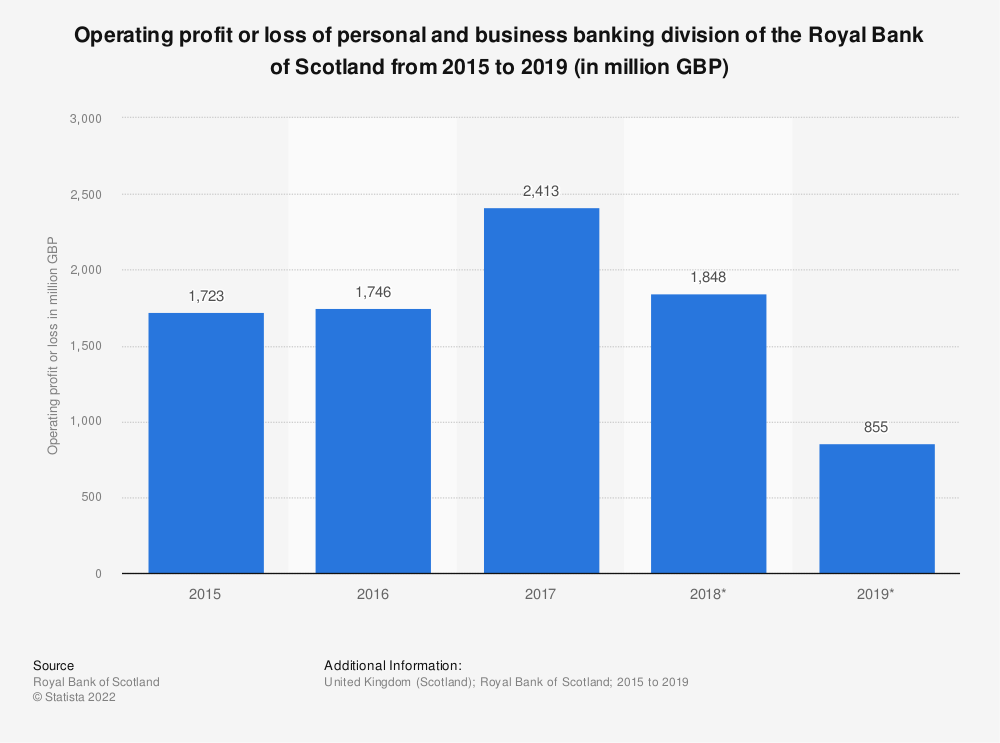 Statistic: Operating profit or loss of personal and business banking division of the Royal Bank of Scotland from 2015 to 2018 (in million GBP) | Statista