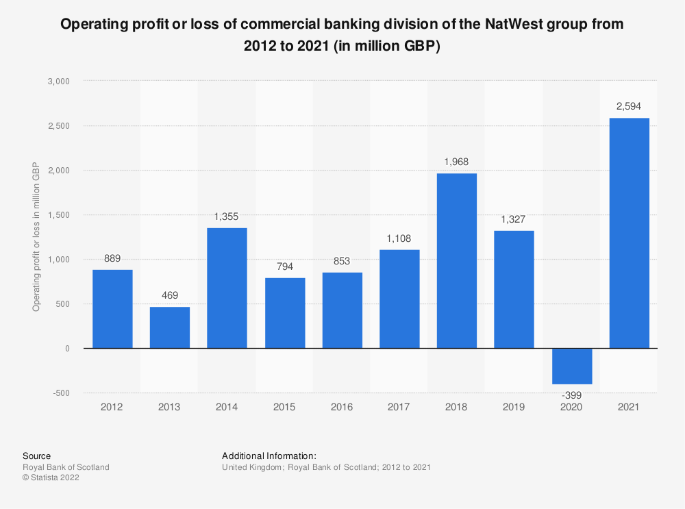 Statistic: Operating profit or loss of commercial and private banking division of the Royal Bank of Scotland from 2012 to 2018 (in million GBP) | Statista
