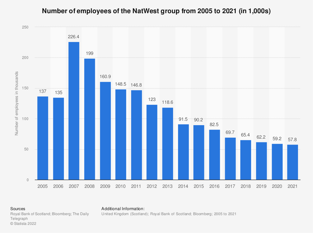 Statistic: Number of employees of the Royal Bank of Scotland group from 2005 to 2018* (in 1,000s)  | Statista