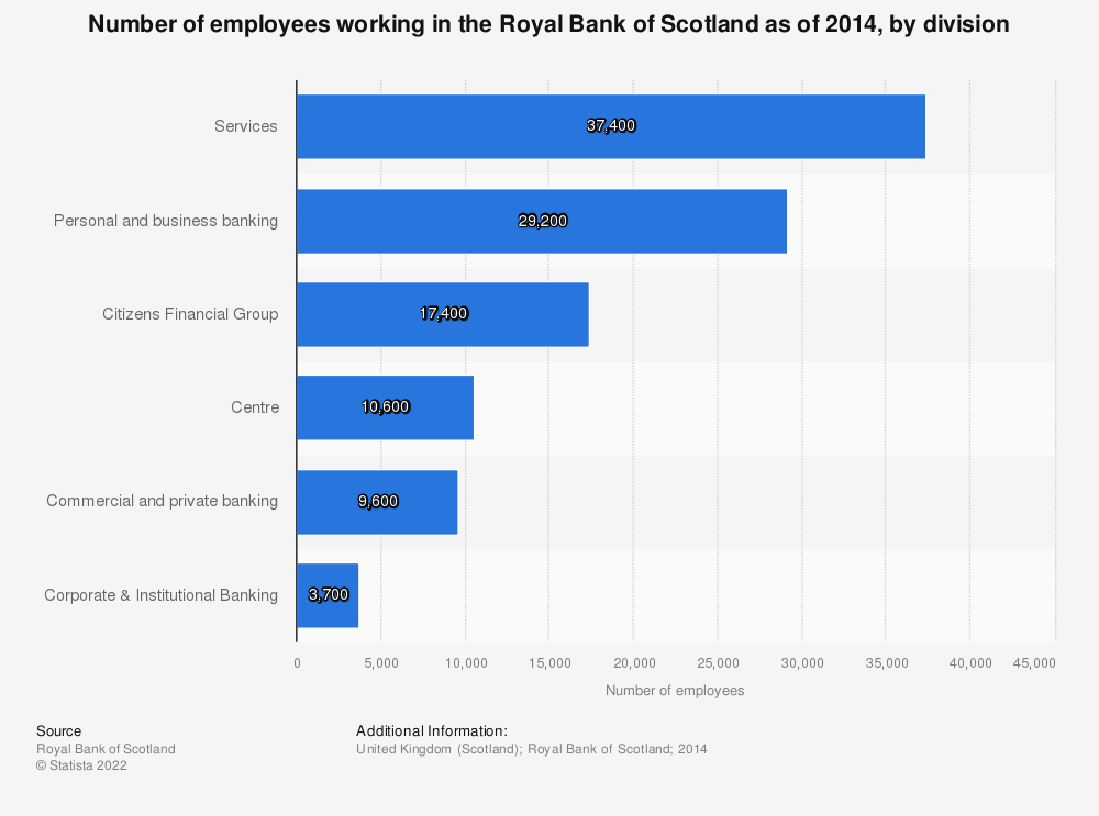 Statistic: Number of employees working in the Royal Bank of Scotland as of 2014, by division | Statista