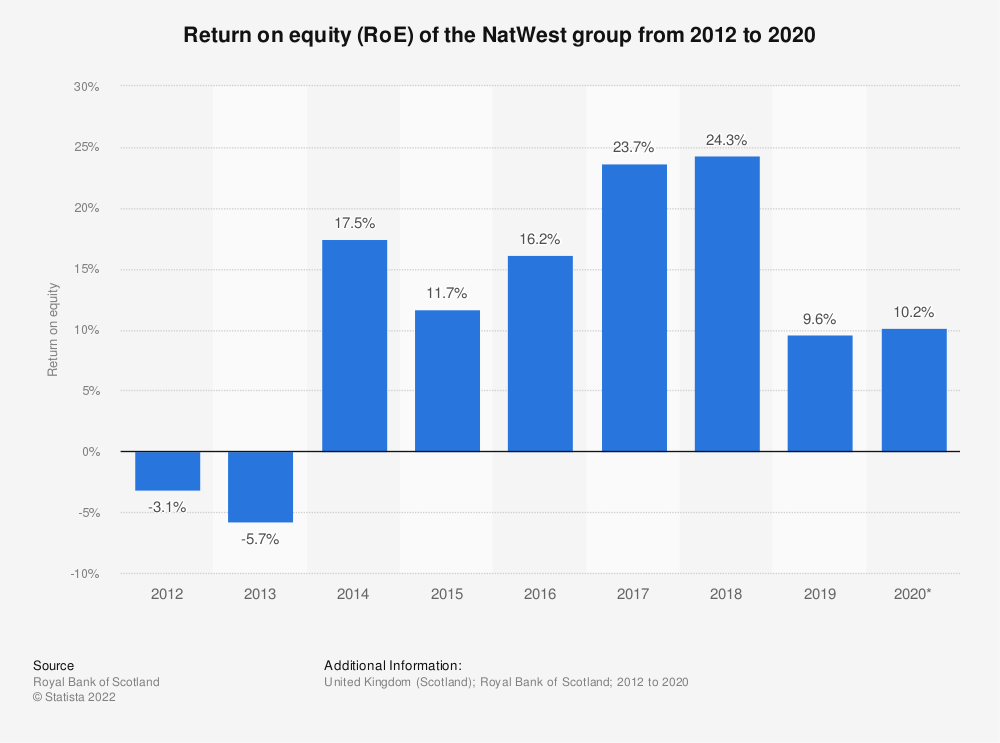 Statistic: Return on equity (RoE) of the Royal Bank of Scotland from 2012 to 2018* | Statista