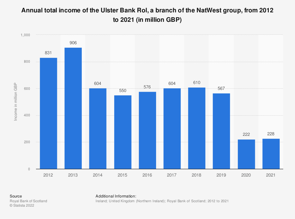 Statistic: Annual total income of the Ulster Bank Rol, a branch of the Royal Bank of Scotland group, from 2012 to 2018 (in million GBP)  | Statista