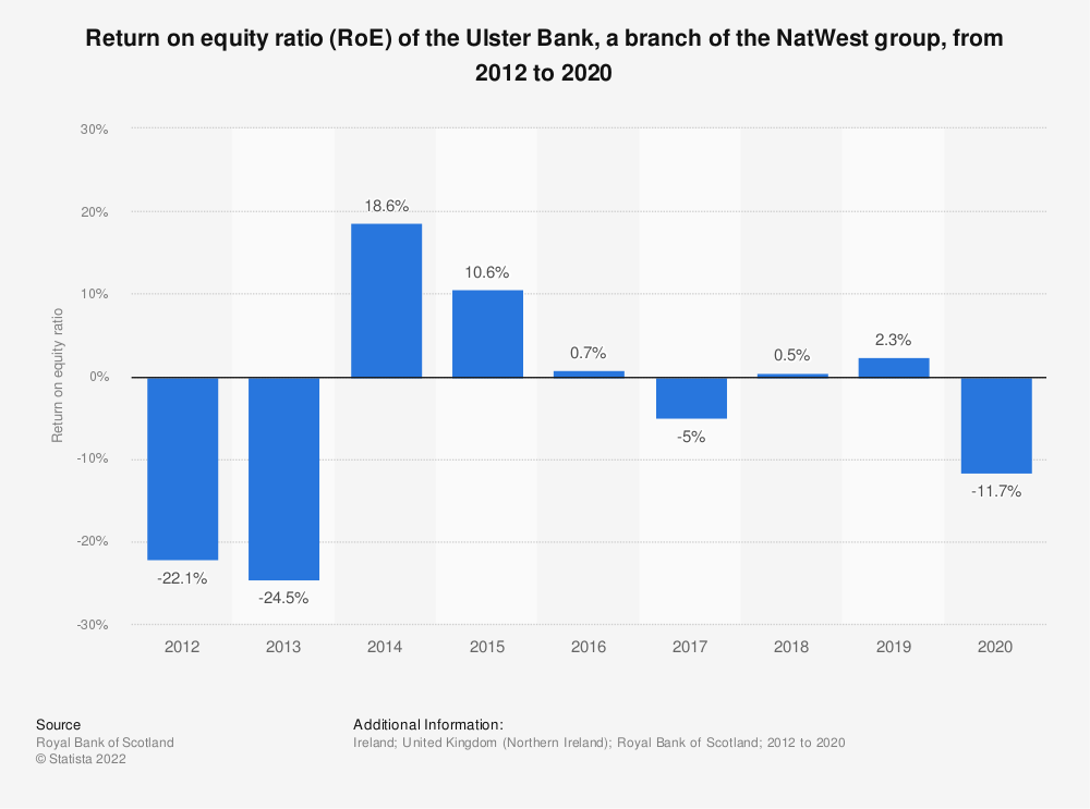 Statistic: Return on equity ratio (RoE) of the Ulster Bank, a branch of the Royal Bank of Scotland group, from 2012 to 2018* | Statista