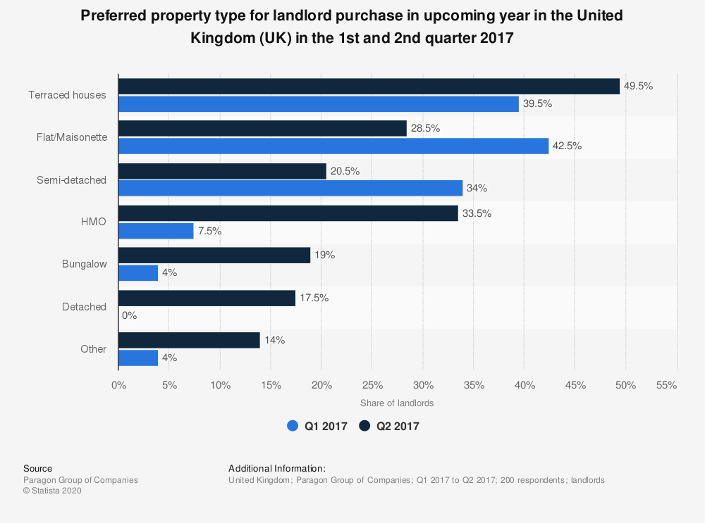 Statistic: Preferred property type for landlord purchase in upcoming year in the United Kingdom (UK) in the 1st and 2nd quarter 2017 | Statista