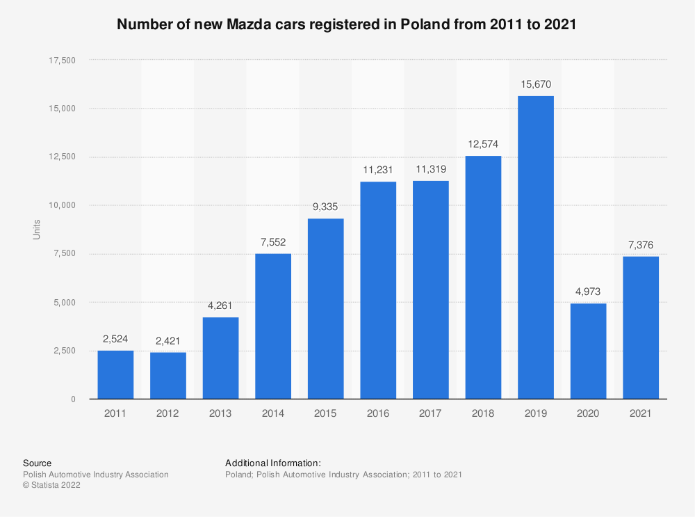 Statistic: Number of new Mazda cars registered in Poland from 2011 to 2019 | Statista