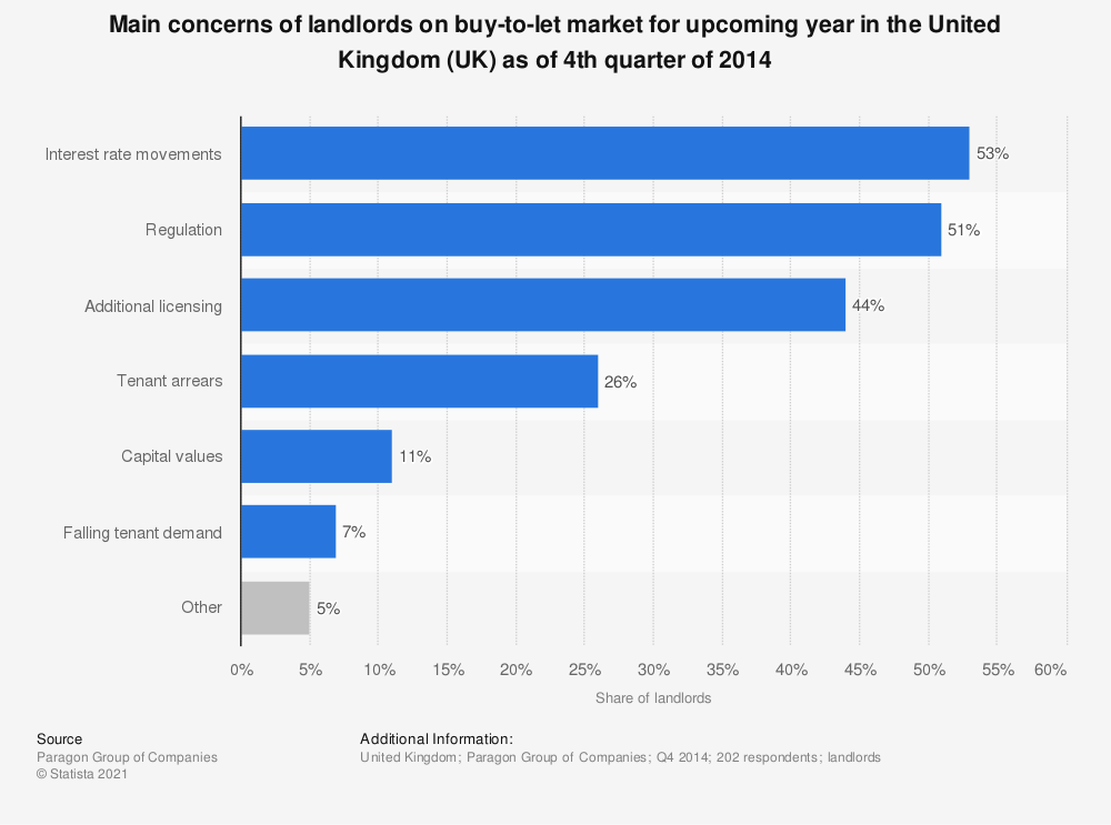 Statistic: Main concerns of landlords on buy-to-let market for upcoming year in the United Kingdom (UK) as of 4th quarter of 2014 | Statista
