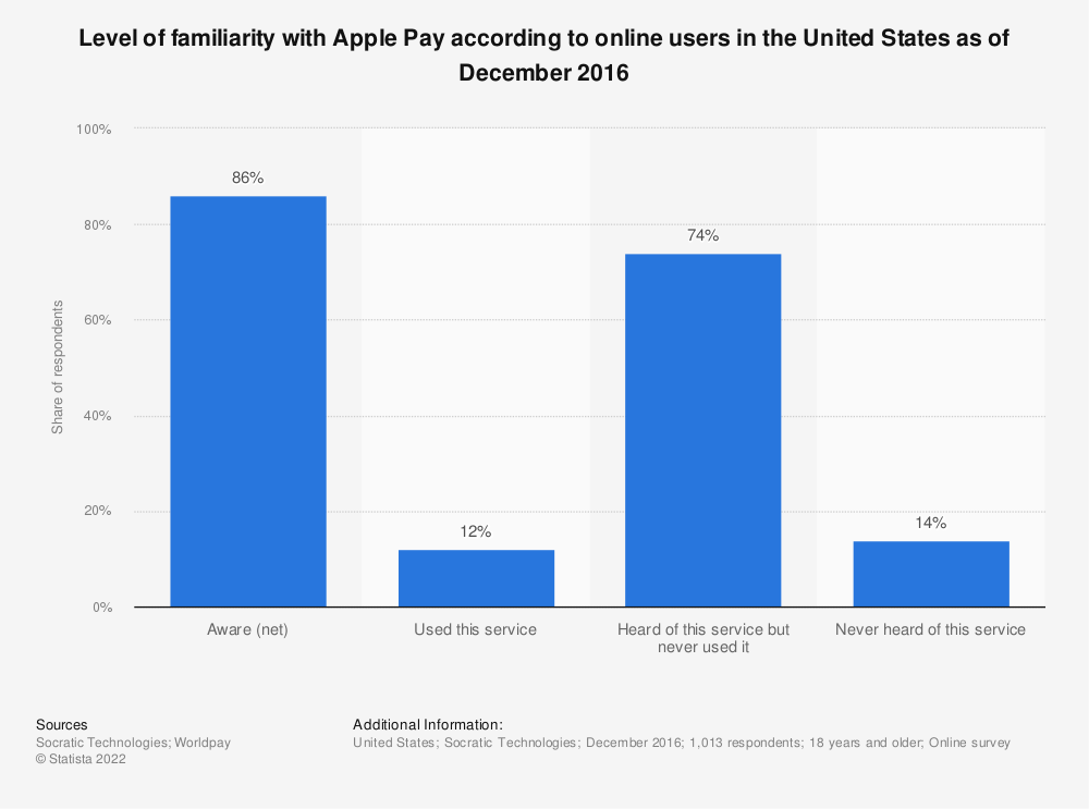 Statistic: Level of familiarity with Apple Pay according to online users in the United States as of December 2016 | Statista
