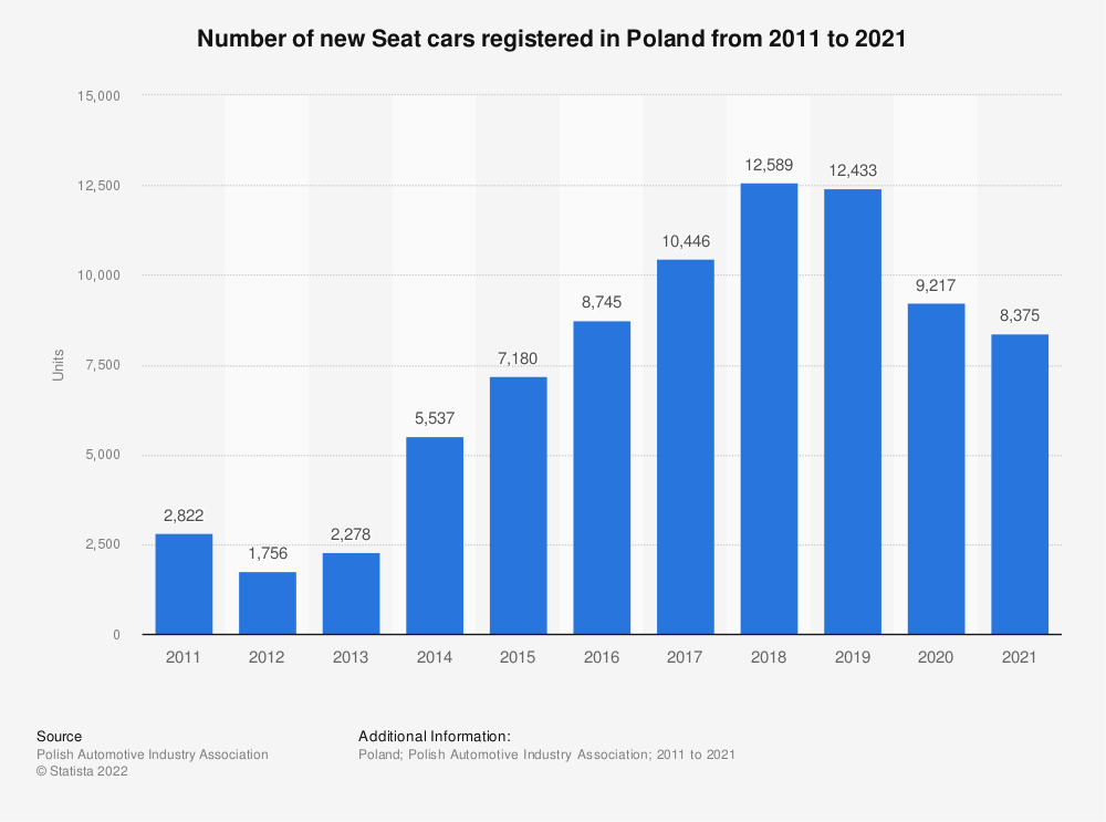 Statistic: Number of new Seat cars registered in Poland from 2011 to 2018 | Statista